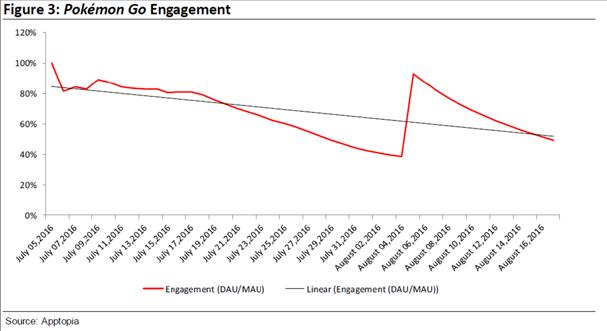 Gráfico de engajamento dos usuários (Foto: Apptopia)