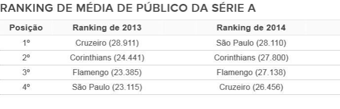 média de público do Campeonato Brasileiro Série A (Foto: Arte/GloboEsporte.com)