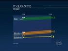Kátia Abreu tem 48,8%, Gomes, 19,1%, mostra Serpes para o Senado
