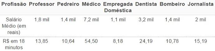 Tabela - Profissionais brasileiro (Foto: Combate.com)