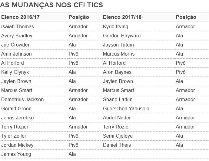 Diferença entre os elencos dos Celtics (Foto: GloboEsporte.com)