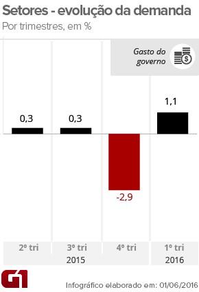 PIB gastos do governo - 1tri16 (Foto: Arte/G1)