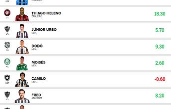 'Sporting C. Feirense' vence a rodada #27 na liga Globo Esporte Roraima