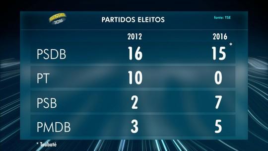 Confira resultado das eleições nas cidades do Vale do Paraíba e região
