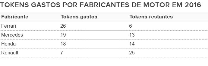 Tokens F1 em 2016 (Foto: GloboEsporte.com)