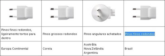 Tipos de pinos dos adaptadores afetados (Foto: Reprodução/Apple)