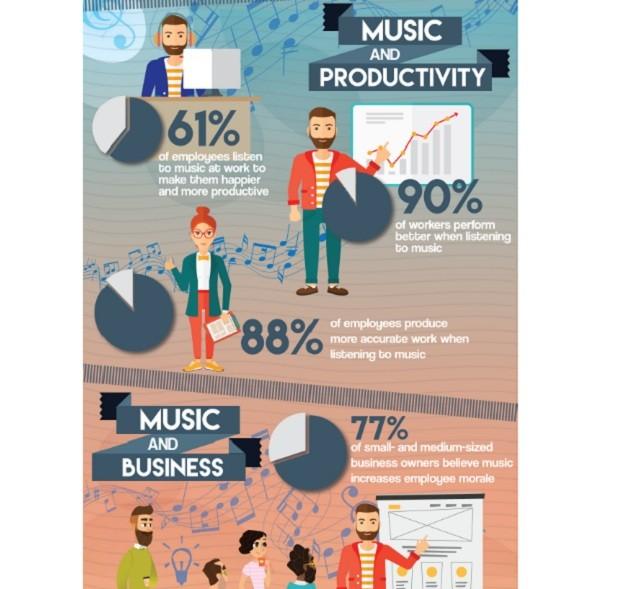 Gráfico Música e Produtividade - em 620 (Foto: WebPage FX)