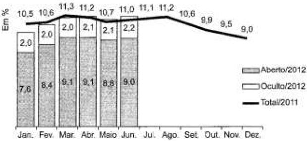 Gráfico com taxa de desemprego em SP (Foto: Reprodução/ENEM)