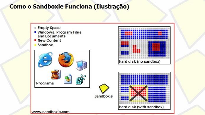 O Sandbox protege o PC isolando a execução de programas do resto do disco rígido (Foto: Reprodução/ Daniel Ribeiro)