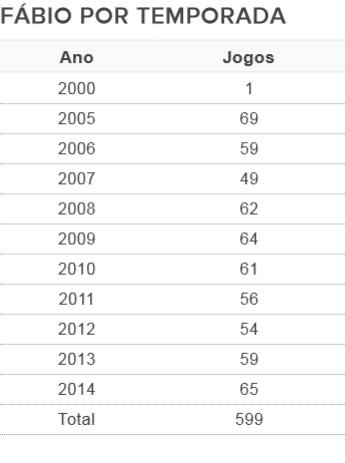 Em 2014, Fábio disputou 65 jogos pelo Cruzeiro até o momento (Foto: GloboEsporte.com)