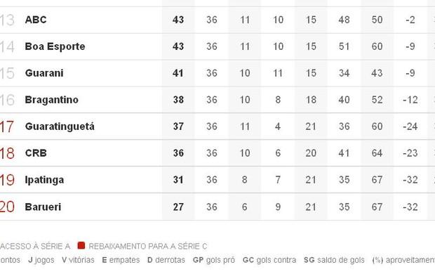 Reprodução da tabela da Série B do Brasileiro (Foto: Reprodução/ Globoesporte.com)