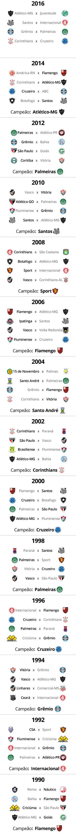 TABELA Copa do Brasil 2016 - 1 (Foto: Editoria de Arte)