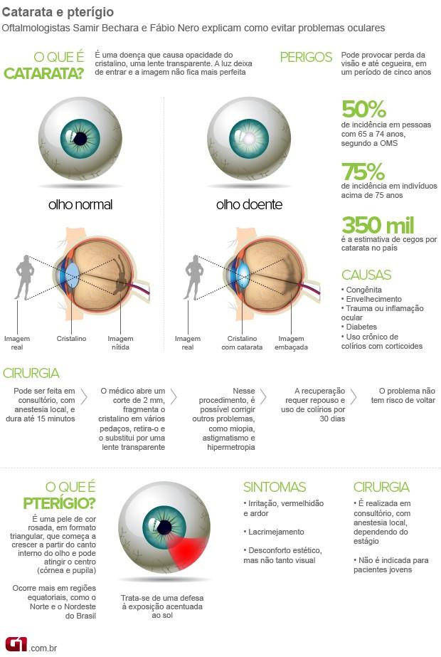 Bem Estar - Saiba como proteger a visão e evitar problemas no olho ... ab49f3b3bf