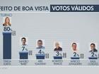 Ibope, votos válidos: Teresa tem 80%, Sandro Baré 7% e Abel Galinha 4%