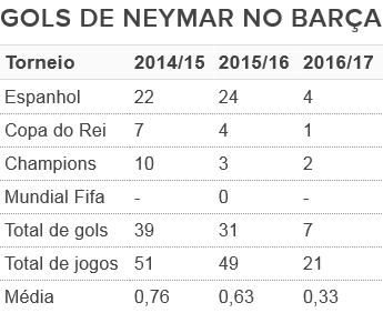 Tabela gols Neymar Barcelona (Foto: GloboEsporte.com)