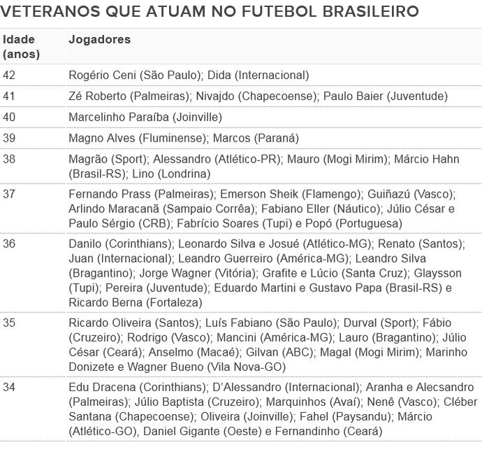 Veteranos que atuam no futebol brasileiro (Foto: GloboEsporte.com)