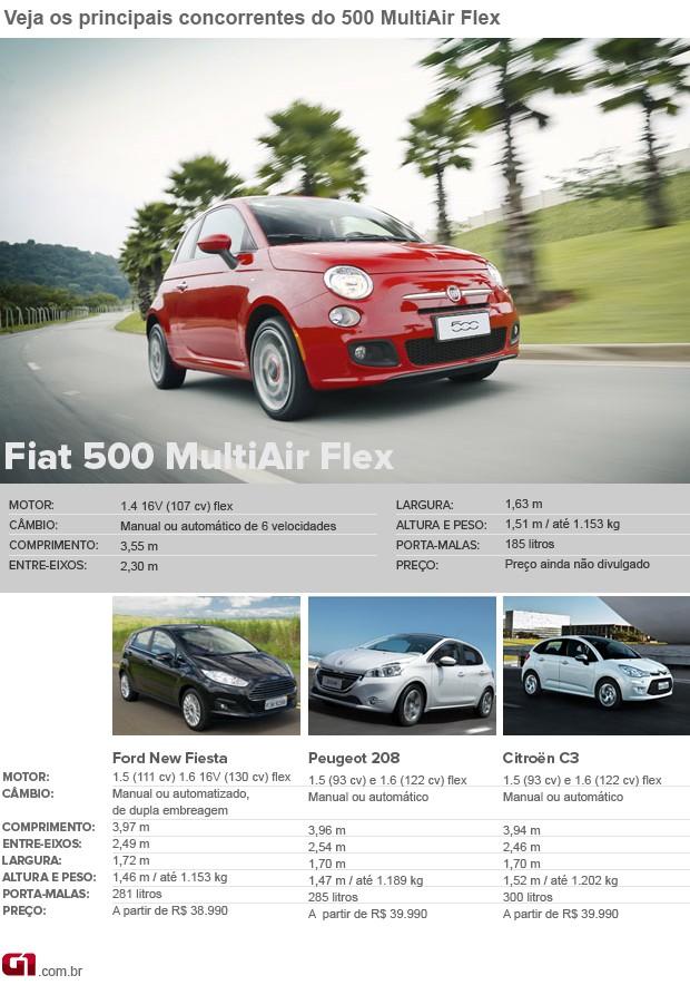 Concorrentes Fiat 500 MultiAir Flex (Foto: Editoria de Arte/G1)