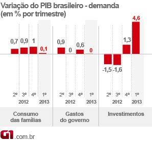 selo PIB 1º tri consumo demanda (Foto: Editoria de Arte/G1)