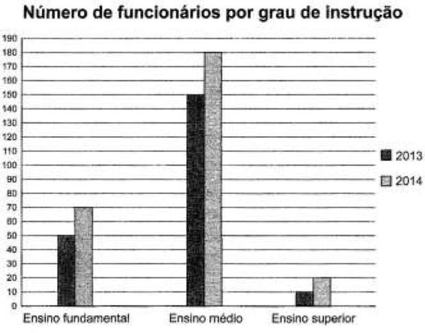 Gráfico 2 (Foto: Reprodução/ENEM)