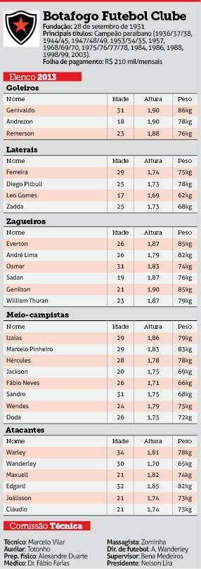 Elenco do Botafogo-PB - Paraibano 2013 (Foto: Adriano Gonçalves / Jornal da Paraíba)