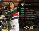 Cartola FC: na rodada #34, Cueva é o Monstro com gol e três assistências