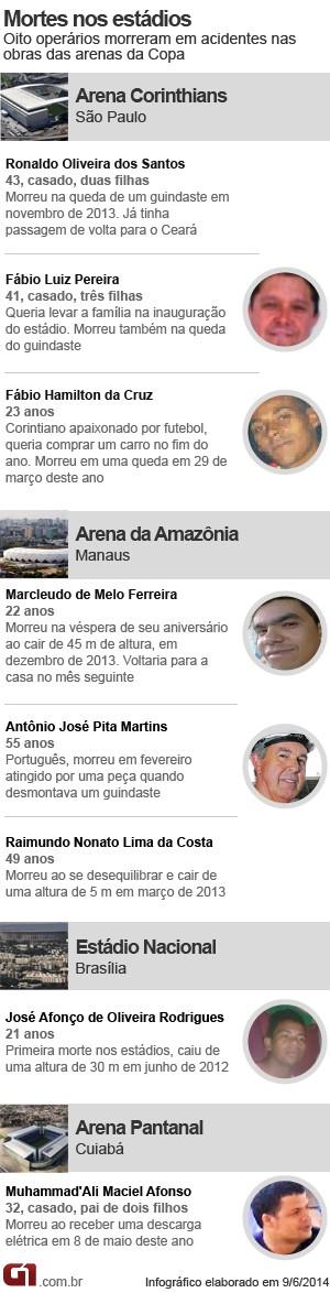 Arte Morte nos Estádios da Copa (Foto: Arte/G1)