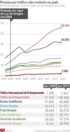 Número de presos por tráfico aumentou muito mais do que os de outros crimes nas prisões brasileiras (Foto: Arte/G1)