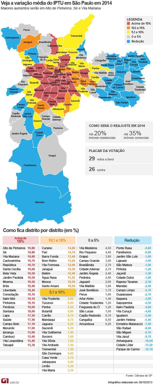 Veja variação média do IPTU em São Paulo em 2014 (Foto: Arte/G1)