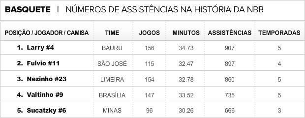Info_ASSISTENCIAS_NBB (Foto: Infoesporte)