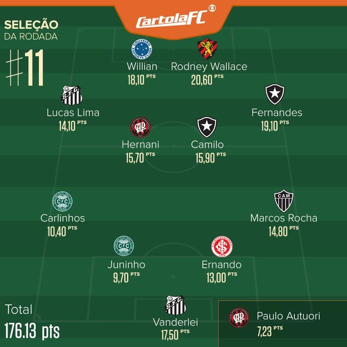 Cartola seleção rodada 11 (Foto: Globoesporte.com)