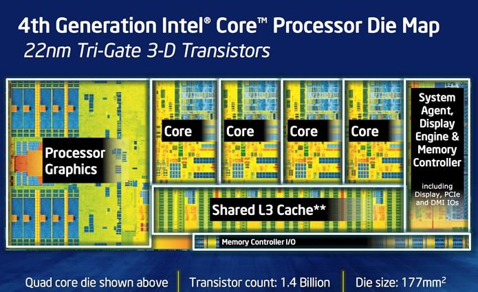 Esquema da Intel revela o interior de um processador Haswell. O primeiro bloco, à esquerda, é a GPU HD Graphics (Foto: Reprodução/AnandTech)