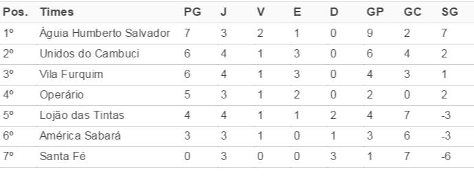 Legenda: PG (pontos ganhos); J (jogos); V (vitórias); E (empates); D (derrotas): GP (gols pró); GC (gols contra): SG (saldo) (Foto: Kawanny Barros / GloboEsporte.com)