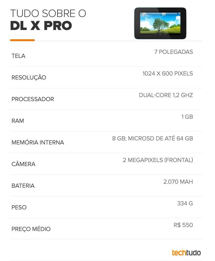 Tabela DL X Pro (Foto: Arte/TechTudo)