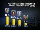 Em Florianópolis, Cesar Souza Júnior tem 40% dos votos válidos, diz Ibope