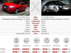 Comparativo: Audi A3 Sedan x Mercedes-Benz CLA 200