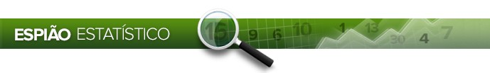 Header Espião Estatístico 3 (Foto: Infoesporte)