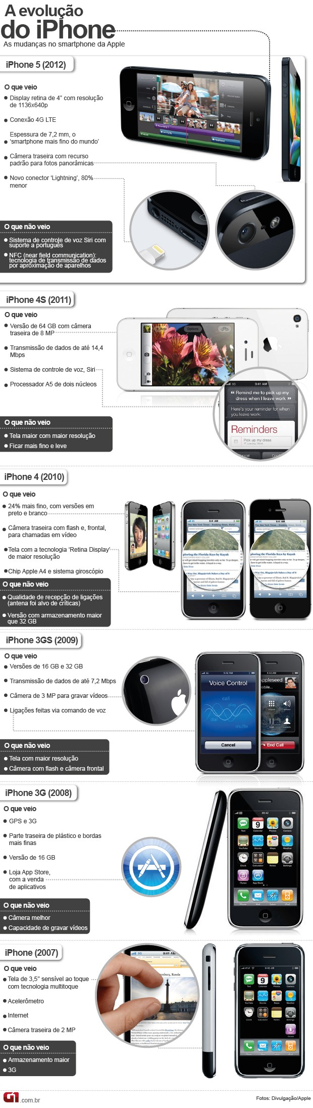 História do iPhone (Foto: Arte G1)