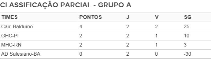 Tabela grupo A Copa Nordeste handebol (Foto: GloboEsporte.com)
