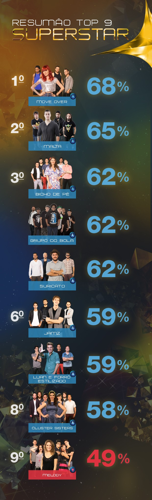 Resumo Top 9 (Foto: SuperStar/TV Globo)
