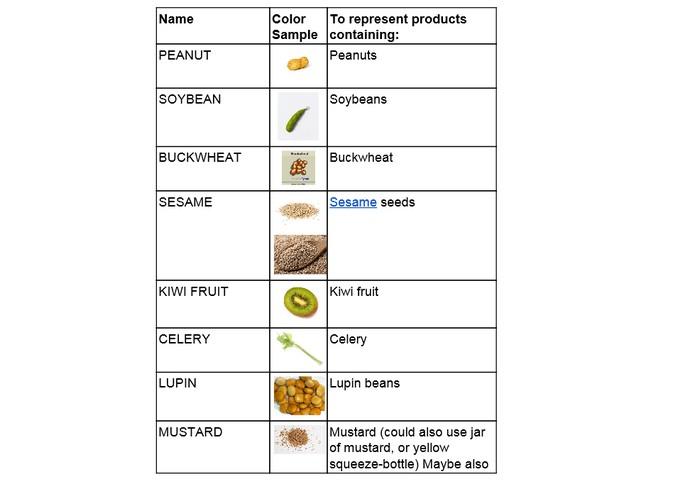 Petição promove a criação de emojis de alimentos alérgenos (Foto: Divulgação/Unicode)
