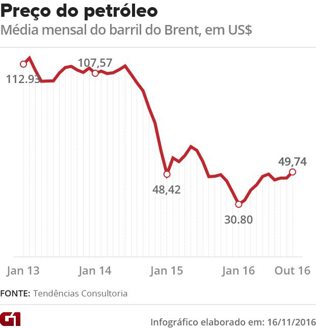 Preços do barril de pétróleo Brent (Foto: G1)