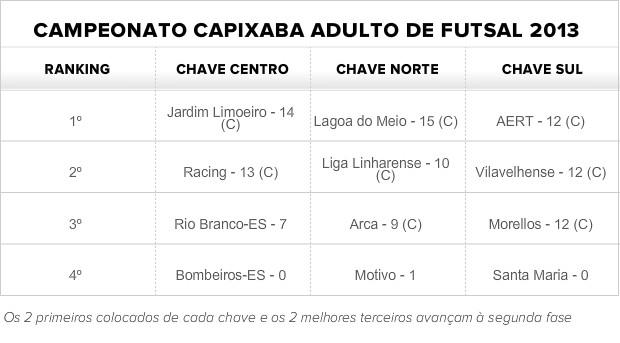 Tabela atualizada com o fim da primeira fase do Capixaba adulto de futsal 2013 (Foto: Globoesporte.com)