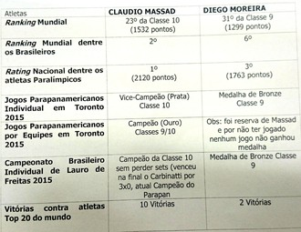 Cláudio Massad, mesatenista, paralímpico, Bauru, desempenho (Foto: Reprodução)