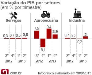 Gráfico PIB setores (Foto: Editoria de Arte/G1)