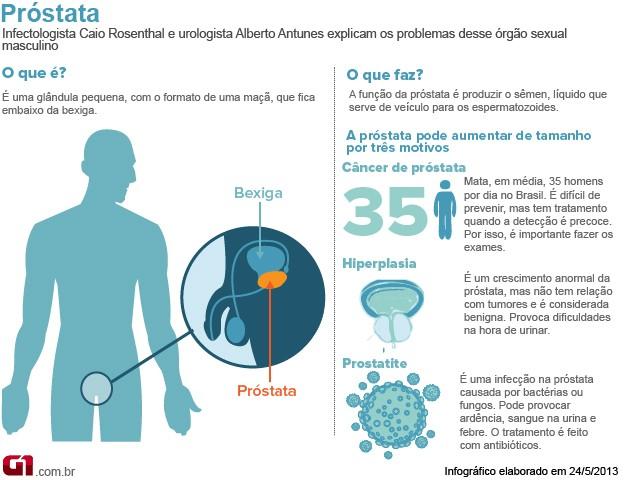 Bem Estar - Infográfico sobre problemas de próstata (Foto: Arte/G1)