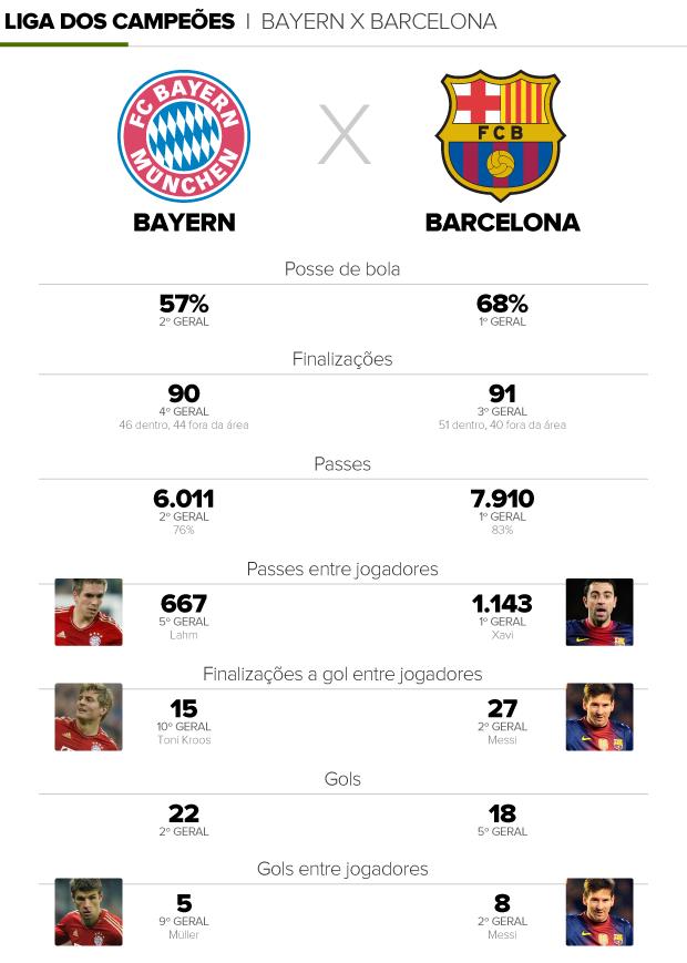 info comparativo Bayern X Barcelona (Foto: arte esporte)