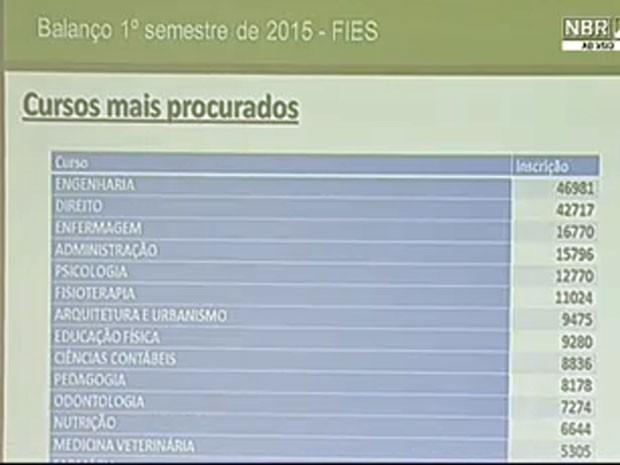 Cursos mais procurados do Fies 2015 (Foto: Reprodução/NBR TV)