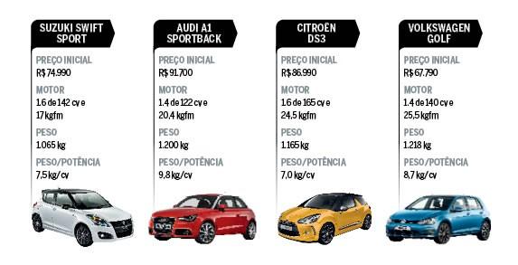 Concorrentes do Suzuki Swift Sport (Foto: Autoesporte)