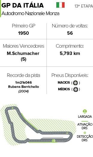 Info Circuitos Itália  (Foto: infoesporte)