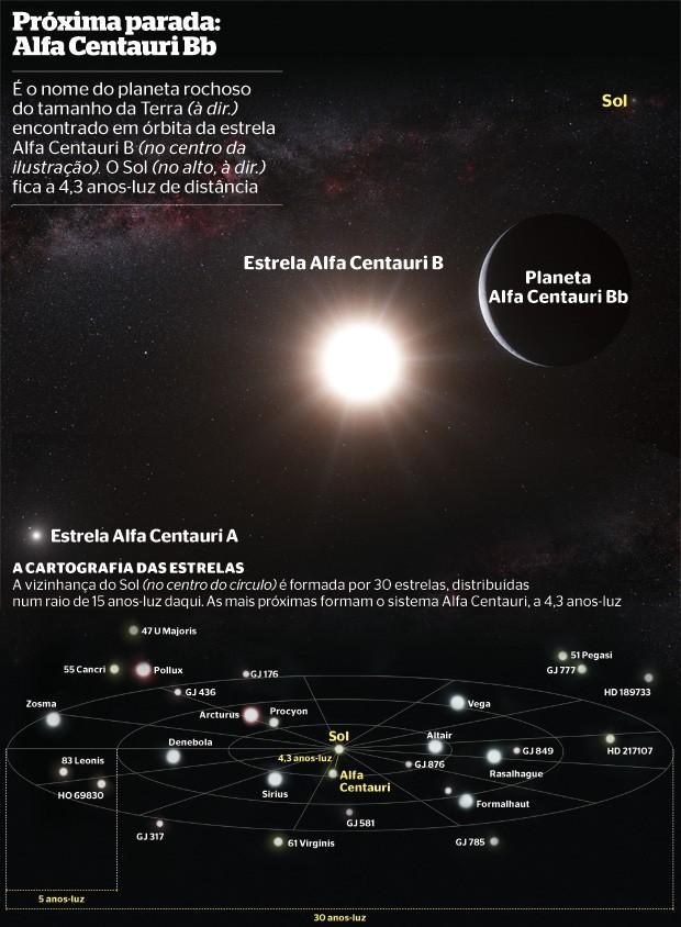 Próxima parada: Alfa Centauri Bb (Foto: Ilustração: ESO/L. Calçada e gráfico Gerson Mora)